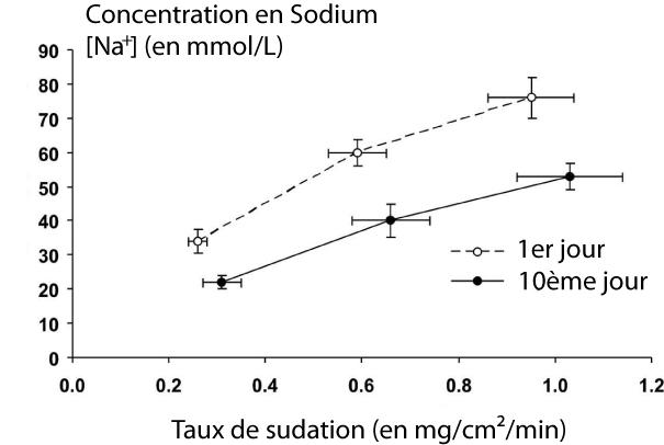 Concentration de la sueur en sodium (axe vertical) en fonction du taux de sudation (axe horizontal). On remarque qu'avec ou sans acclimatation, le teneur en sodium augmente quand la quantité de sueur augmente. Cependant, pour un même taux de sudation, la teneur en sodium est moins élevée après acclimatation à la chaleur (cercles noirs) que sans acclimatation (cercles blancs).