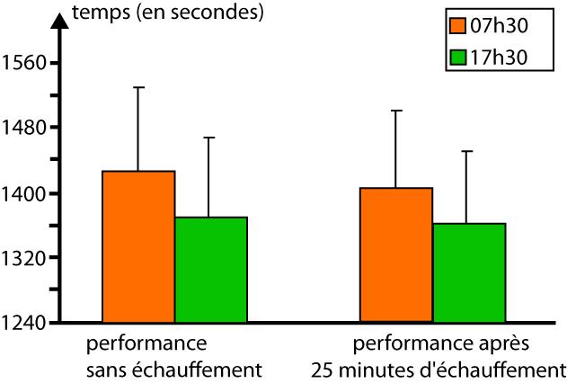 Différence de temps mis par des cyclistes pour parcourir 16,1km entre le matin et le soir, avec ou sans échauffement (d'après Drust et al. 2005).