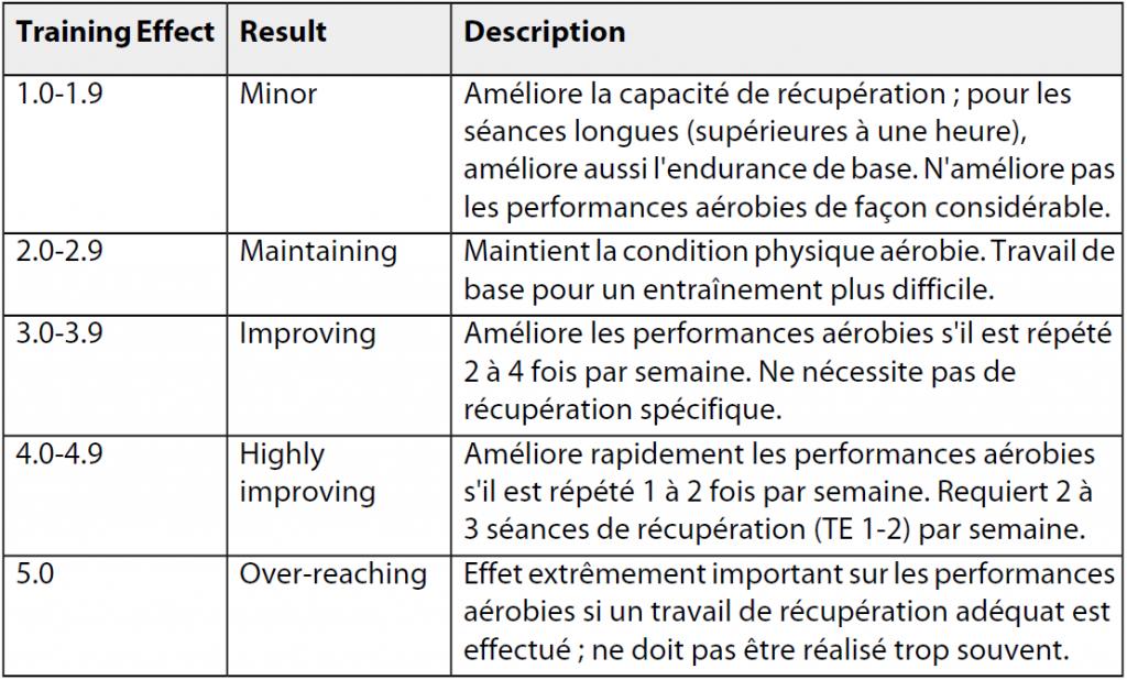 Exemple d'indice d'effet d'entraînement, issu du manuel du cardio Suunto t3d.