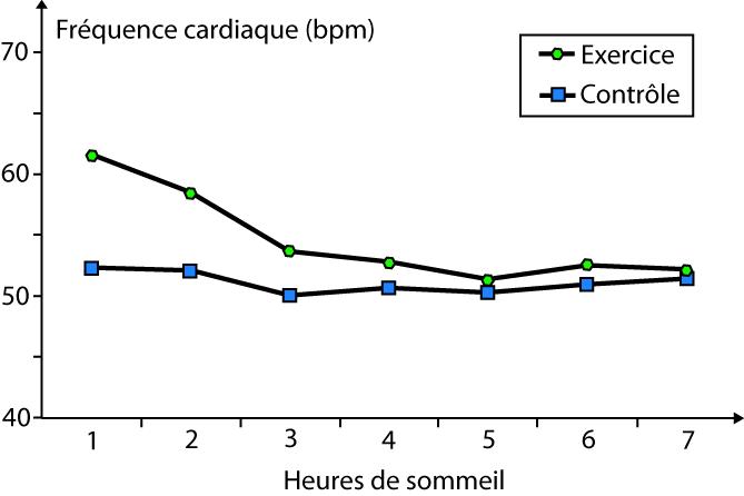 Fréquence cardiaque pendant le sommeil après l'effort ou sans effort (d'après Myllymaki et al. 2010).