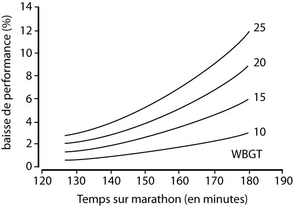Impact de la chaleur sur les performances en course à pied