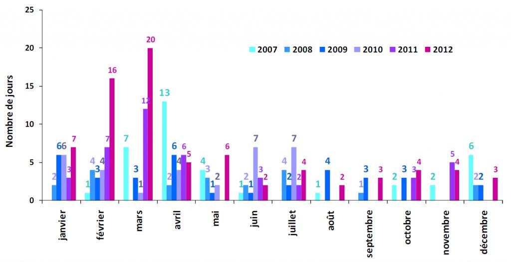Indice de la qualité de l'air à Paris entre 2007 et 2012