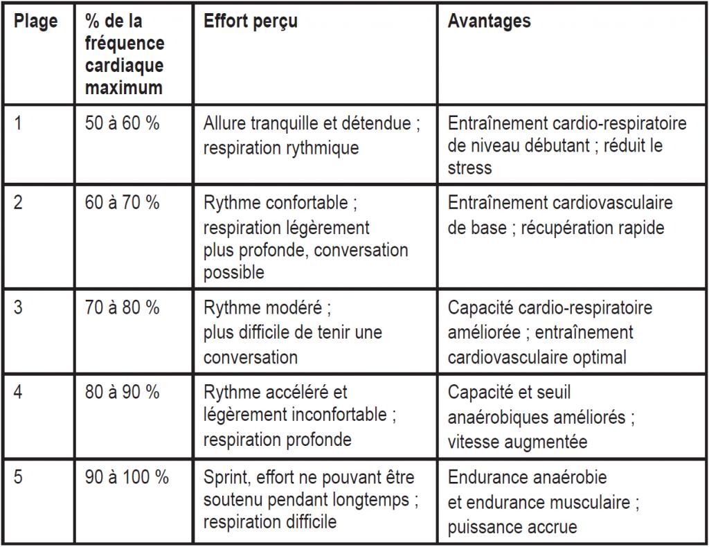 Division des zones d'effort en fonction de la fréquence cardiaque (source Garmin)