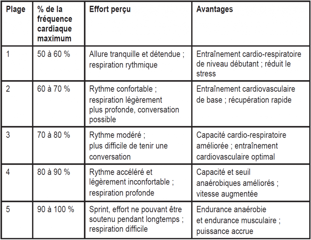 cardiovasculaire training