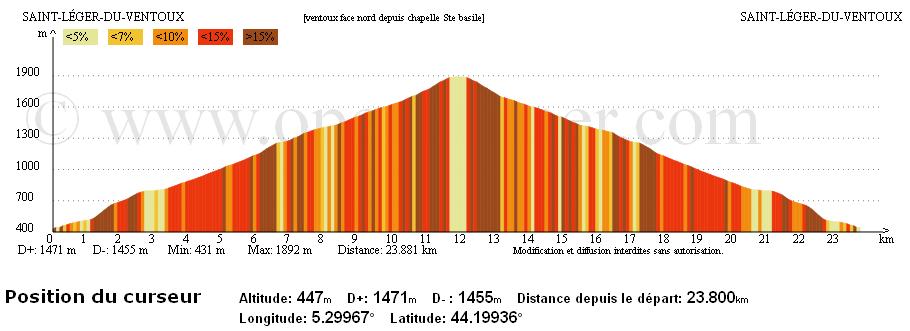 Profile altimétrique de la sortie : une seule montée et une seule descente, on ne peut pas faire plus simple !