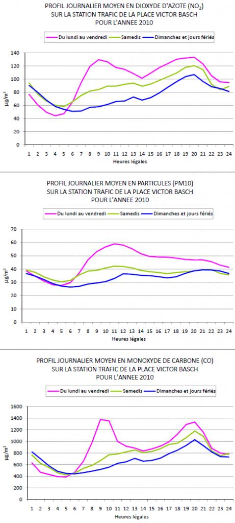 Profil journalier moyen de la pollution de l'air place Victor Basch (Paris 14e) en 2010.