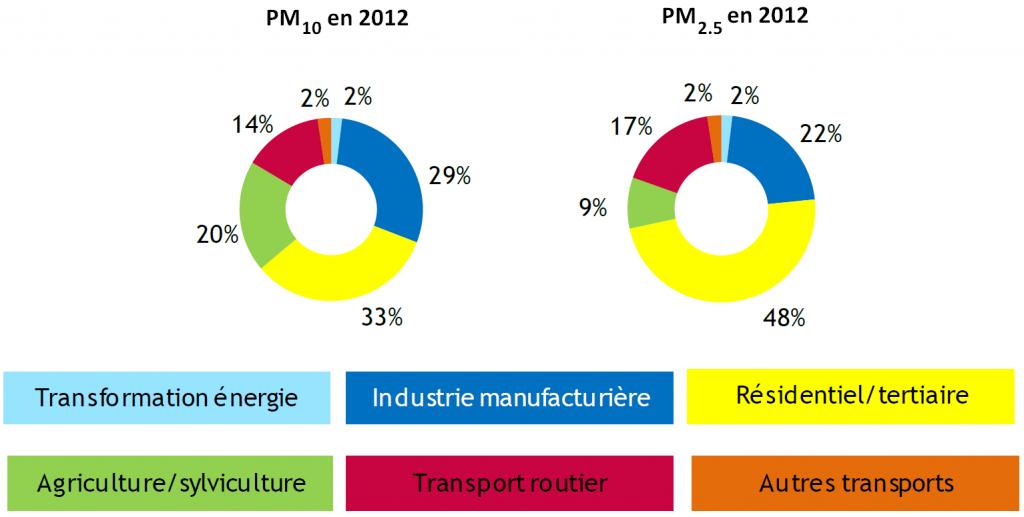 proportions_emissions_particules_suspension_PM10_PM2.5_2012