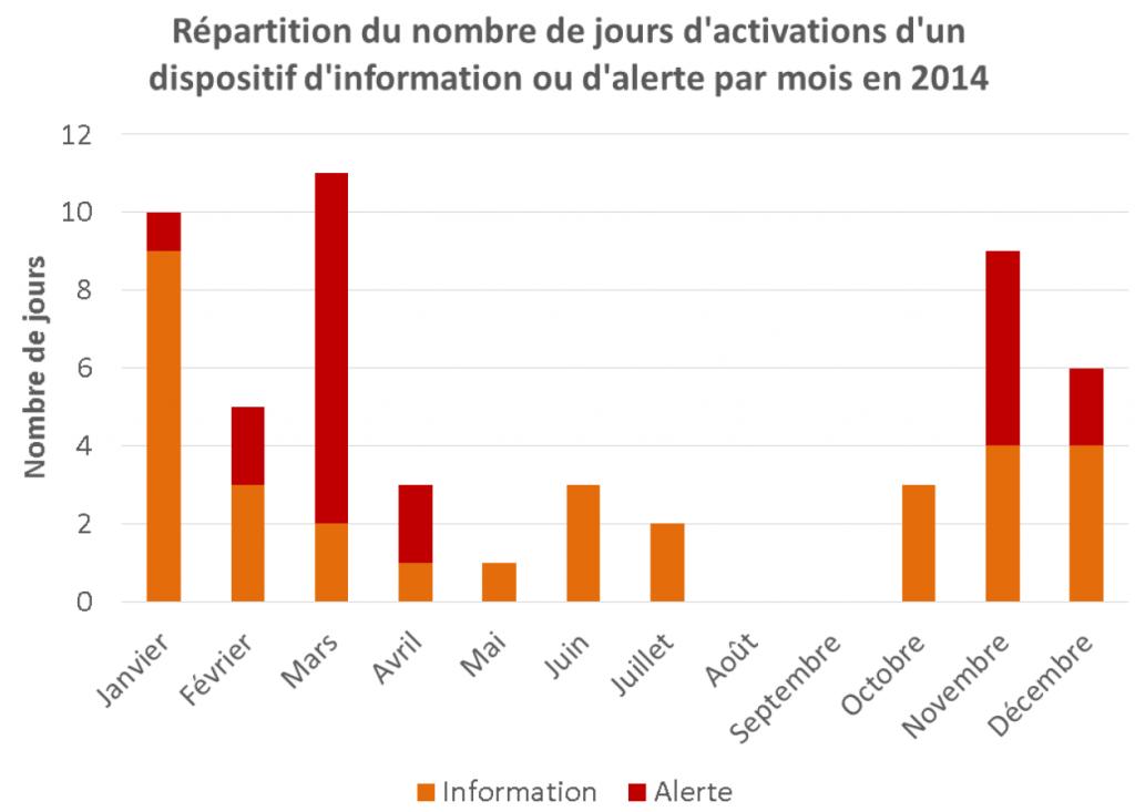 répartition des alertes à la pollution de l'air en Rhône Alpes en 2014