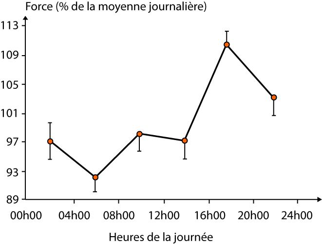 Variation de la force isométrique du muscle extenseur du genou au cours de la journée (d'après Aktinson and Reilly 1996).